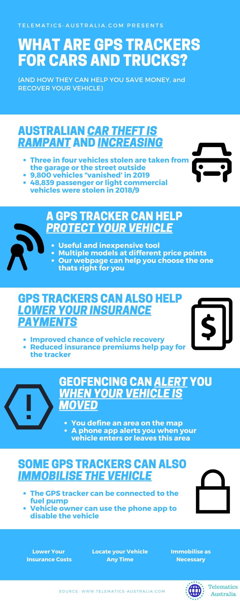 GPS Trackers for Cars and Trucks