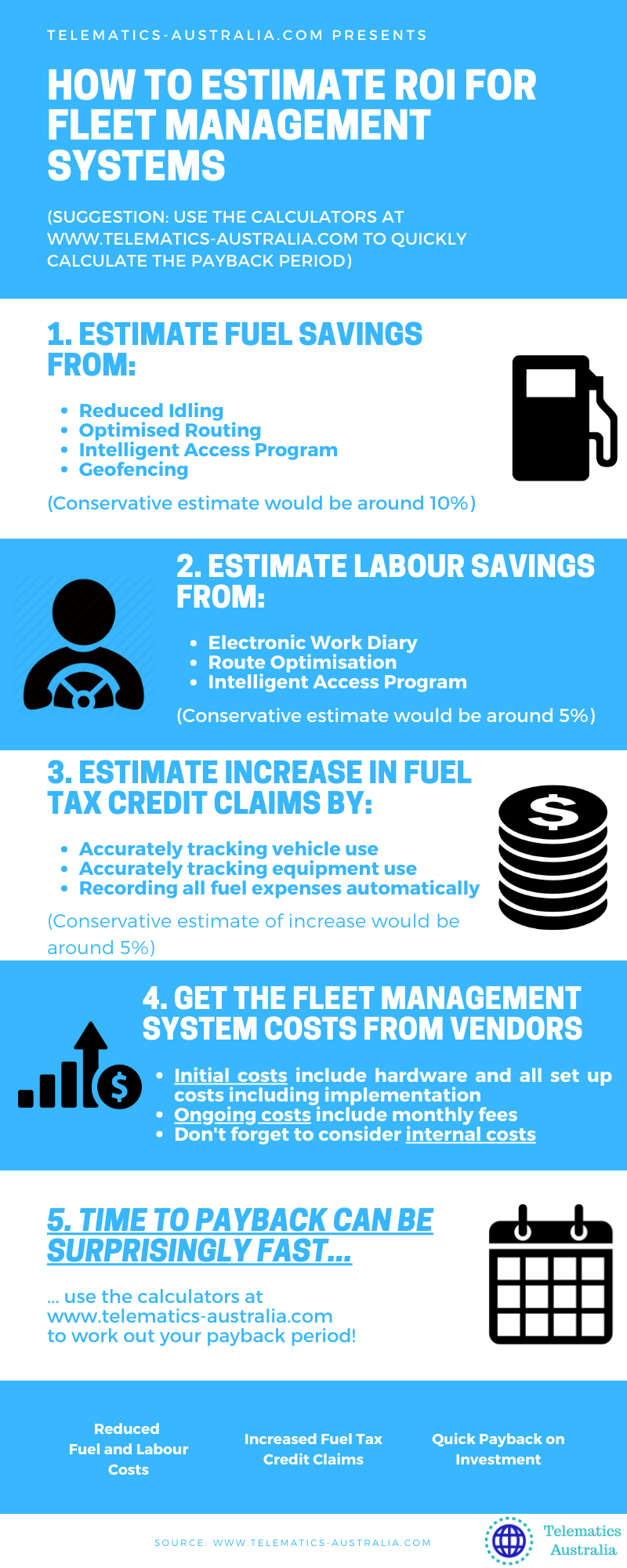 ROI from Telematics and Fleet Management Systems